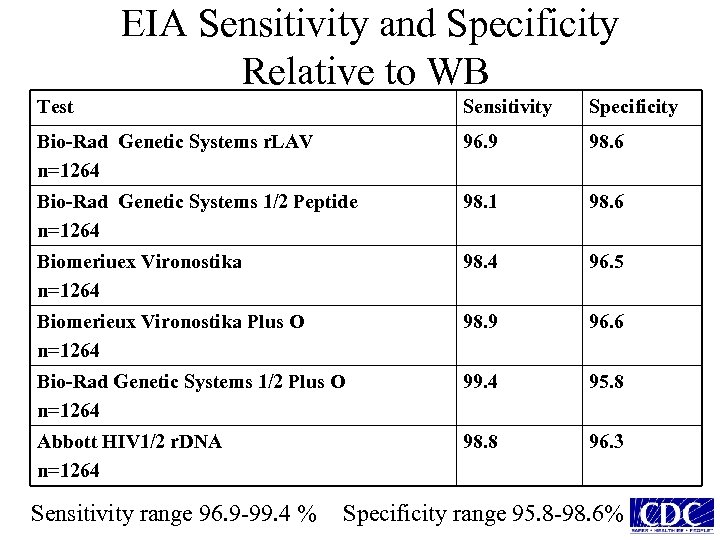 EIA Sensitivity and Specificity Relative to WB Test Sensitivity Specificity Bio-Rad Genetic Systems r.