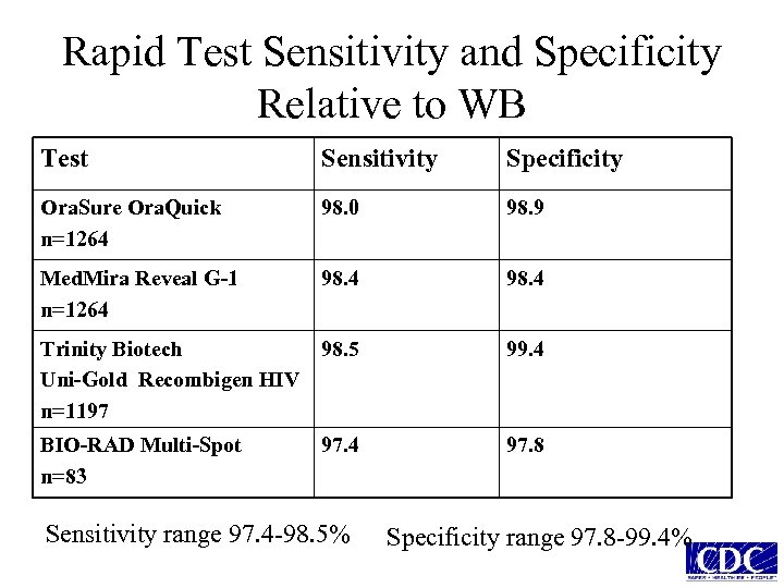 Rapid Test Sensitivity and Specificity Relative to WB Test Sensitivity Specificity Ora. Sure Ora.