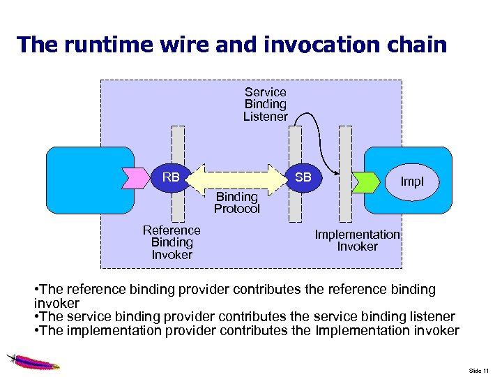 The runtime wire and invocation chain Service Binding Listener RB SB Impl Binding Protocol