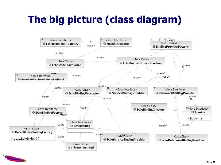 The big picture (class diagram) Slide 27