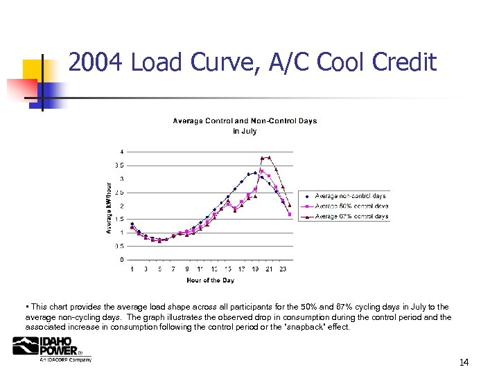 2004 Load Curve, A/C Cool Credit • This chart provides the average load shape