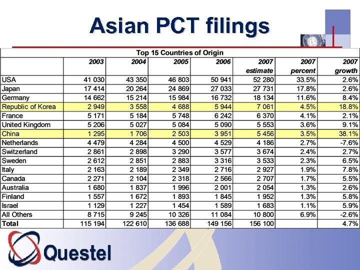 Asian PCT filings