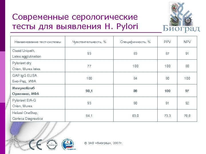 Современные серологические тесты для выявления H. Pylori Наименование тест-системы Oxoid Unipath, Latex agglutination Pyloriset