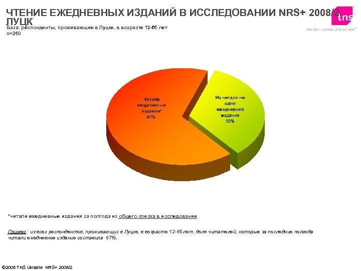 ЧТЕНИЕ ЕЖЕДНЕВНЫХ ИЗДАНИЙ В ИССЛЕДОВАНИИ NRS+ 2008/2. ЛУЦК База: респонденты, проживающие в Луцке, в