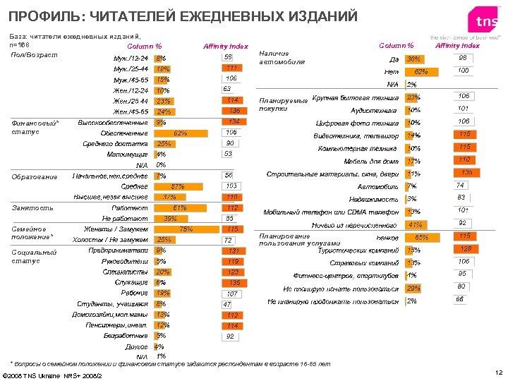 ПРОФИЛЬ: ЧИТАТЕЛЕЙ ЕЖЕДНЕВНЫХ ИЗДАНИЙ База: читатели ежедневных изданий, n=168 Column % Пол/Возраст Affinity Index