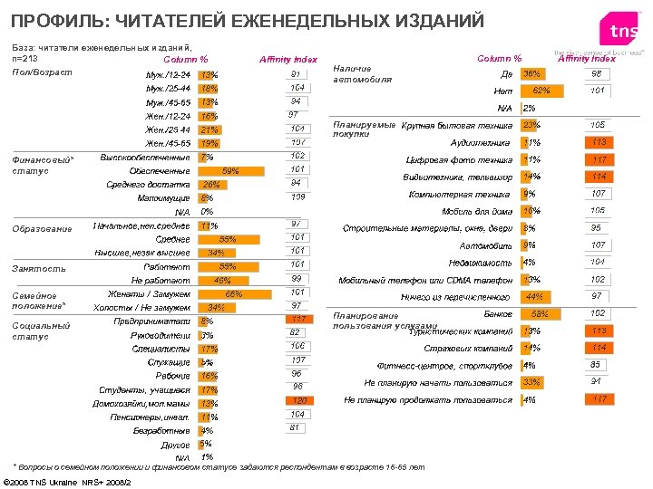 ПРОФИЛЬ: ЧИТАТЕЛЕЙ ЕЖЕНЕДЕЛЬНЫХ ИЗДАНИЙ База: читатели еженедельных изданий, n=213 Column % Пол/Возраст Affinity Index