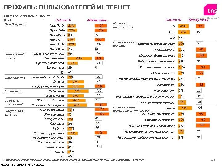 ПРОФИЛЬ: ПОЛЬЗОВАТЕЛЕЙ ИНТЕРНЕТ База: пользователи Интернет, n=69 Пол/Возраст Column % Affinity Index Наличие автомобиля