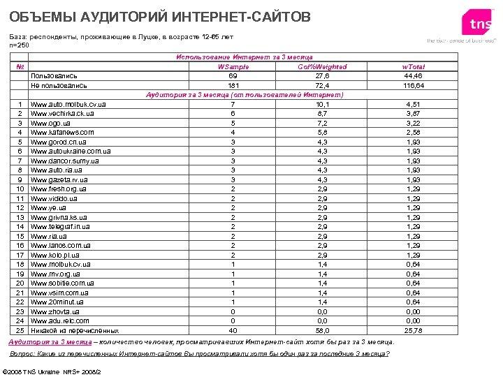 ОБЪЕМЫ АУДИТОРИЙ ИНТЕРНЕТ-САЙТОВ База: респонденты, проживающие в Луцке, в возрасте 12 -65 лет n=250