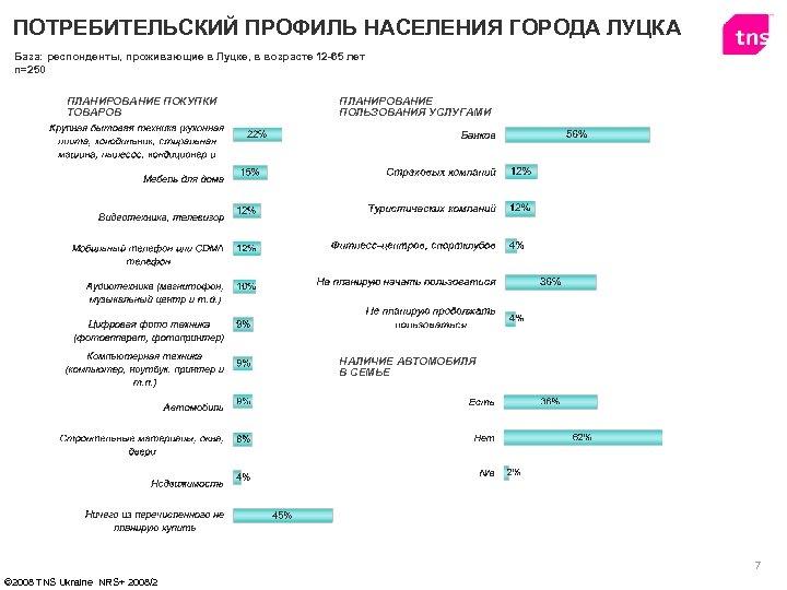 ПОТРЕБИТЕЛЬСКИЙ ПРОФИЛЬ НАСЕЛЕНИЯ ГОРОДА ЛУЦКА База: респонденты, проживающие в Луцке, в возрасте 12 -65