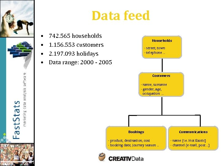 Data feed • • 742. 565 households 1. 156. 553 customers 2. 197. 093