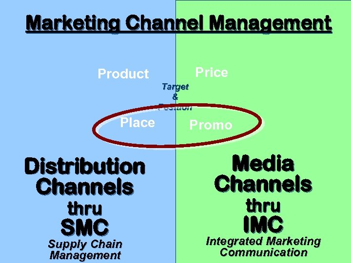 Marketing Channel Management Price Product Target & Position Place Promo Distribution Channels Media Channels