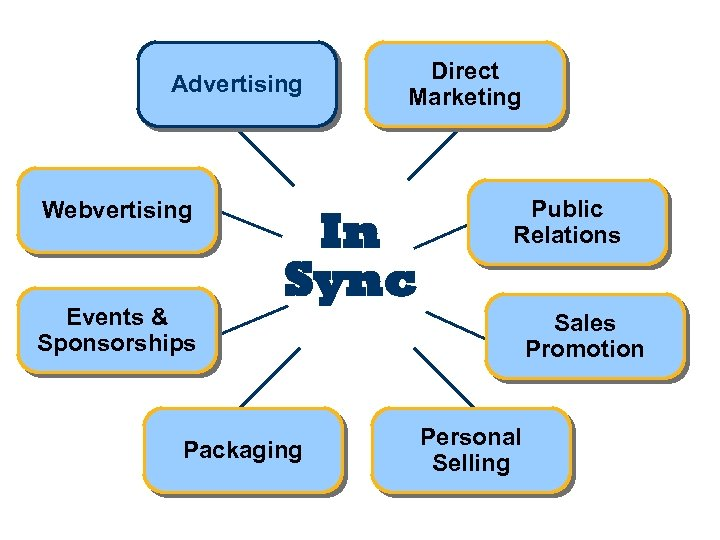 Advertising Webvertising Events & Sponsorships Direct Marketing In Sync Packaging Public Relations Sales Promotion
