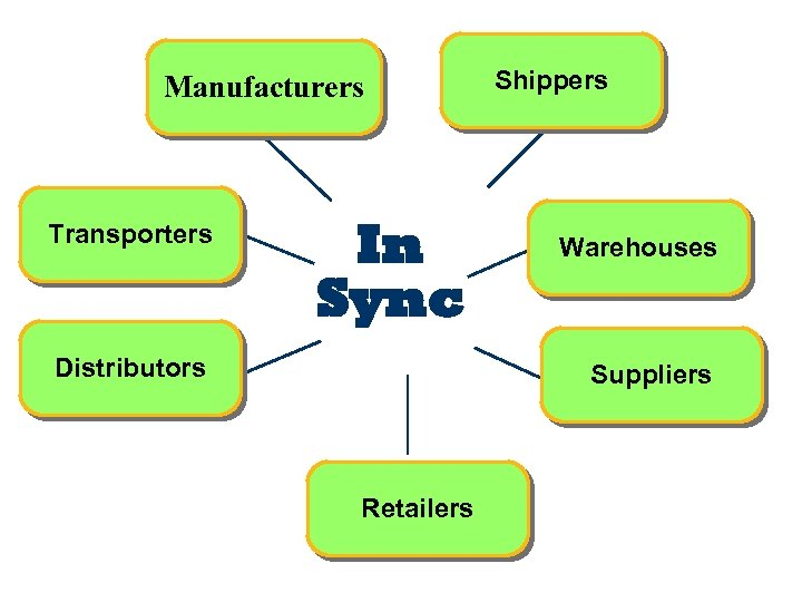Manufacturers Transporters In Sync Distributors Shippers Warehouses Suppliers Retailers