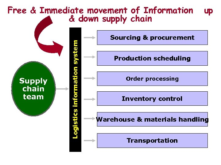 Supply chain team Logistics information system Free & Immediate movement of Information & down
