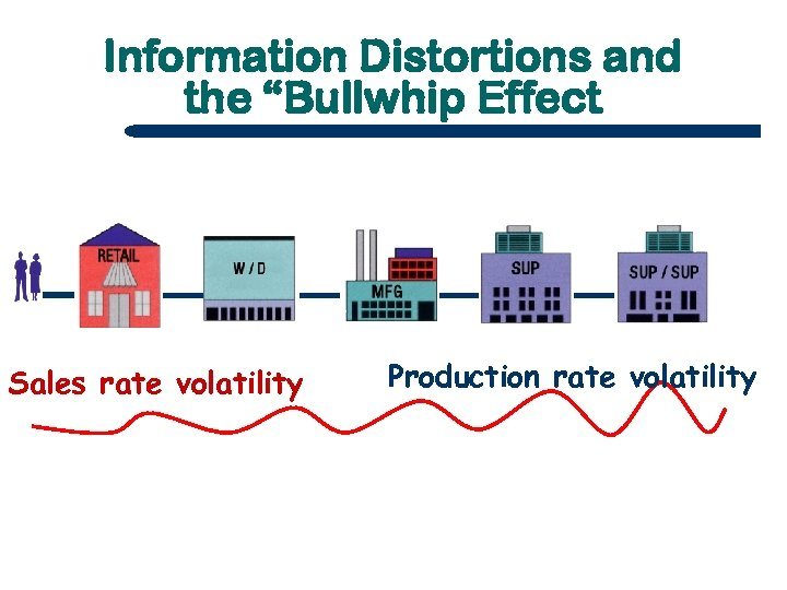 "Information Distortions and the ""Bullwhip Effect Sales rate volatility Production rate volatility"