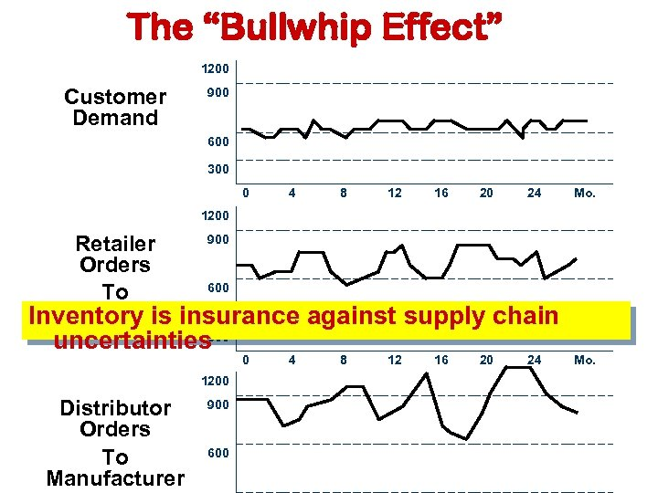 "The ""Bullwhip Effect"" 1200 Customer Demand 900 600 300 0 4 8 12 16"