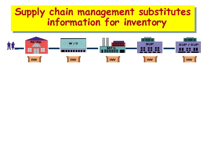 Supply chain management substitutes information for inventory