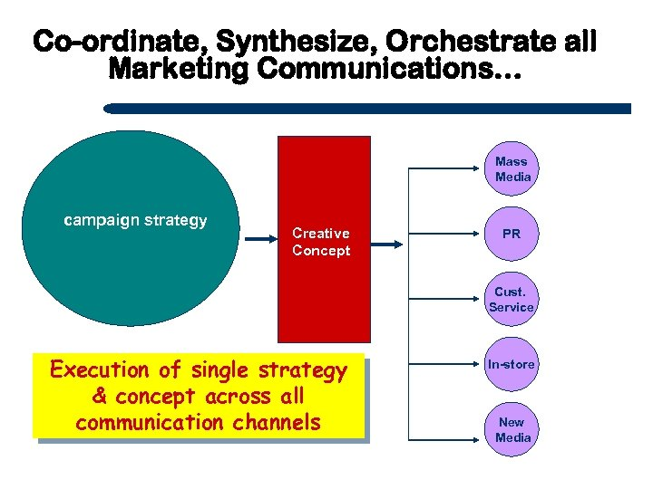 Co-ordinate, Synthesize, Orchestrate all Marketing Communications… Mass Media campaign strategy Creative Concept PR Cust.