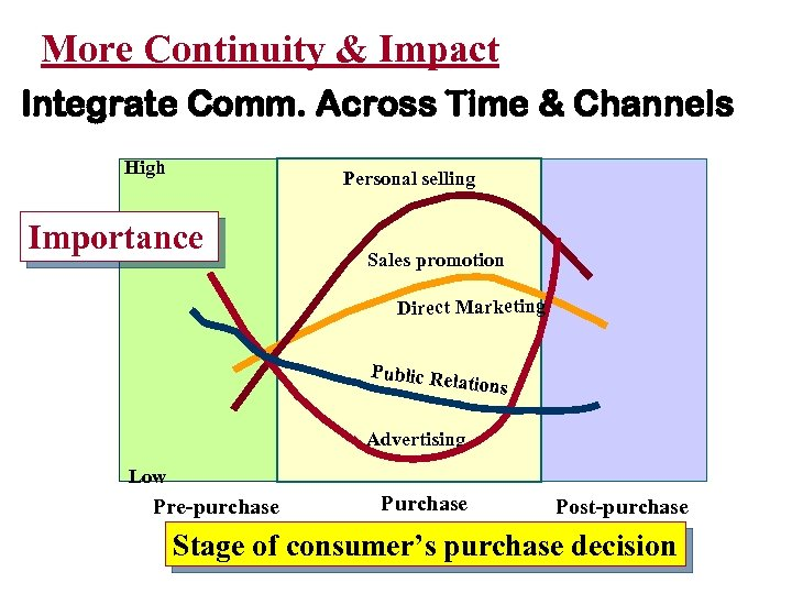 More Continuity & Impact Integrate Comm. Across Time & Channels High Personal selling Importance