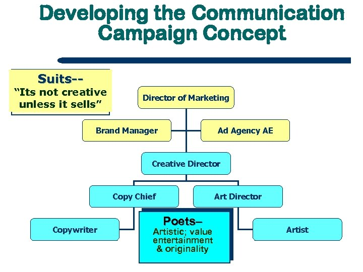 "Developing the Communication Campaign Concept Suits-- ""Its not creative unless it sells"" Director of"