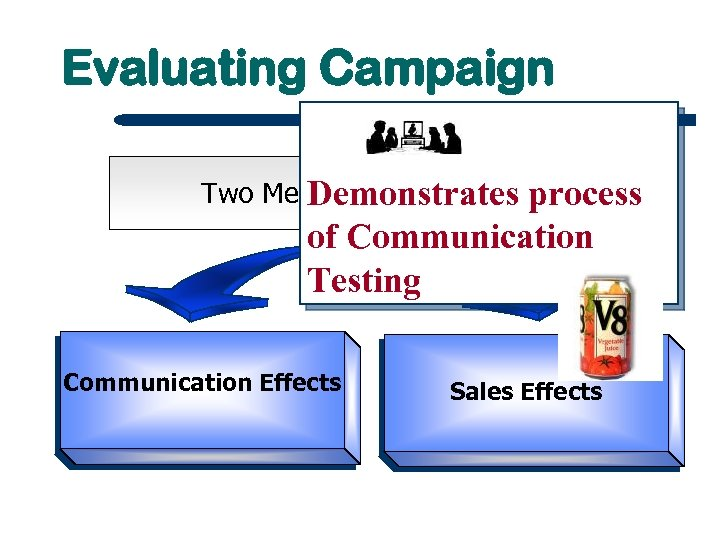 Evaluating Campaign Two Measures of Success Demonstrates process of Communication Testing Communication Effects Sales