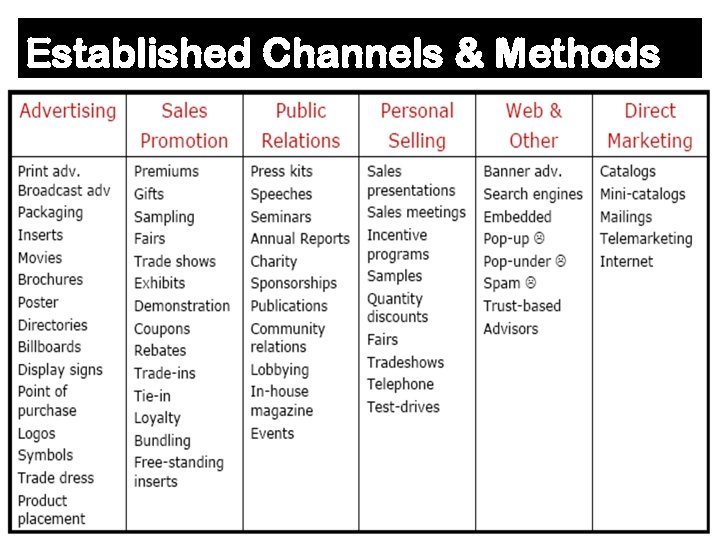 Established Channels & Methods