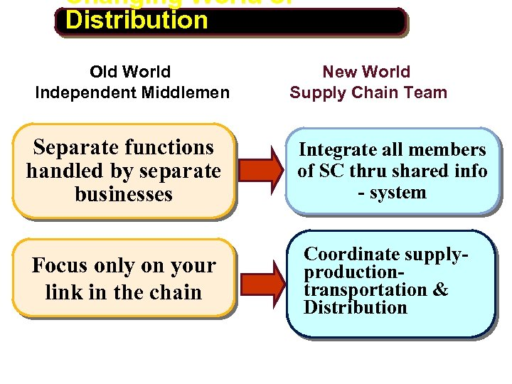 Changing World of Distribution Old World Independent Middlemen Separate functions handled by separate businesses