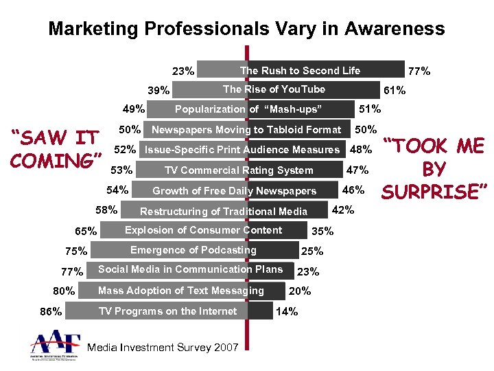 "Marketing Professionals Vary in Awareness The Rush to Second Life 23% 39% 49% ""SAW"