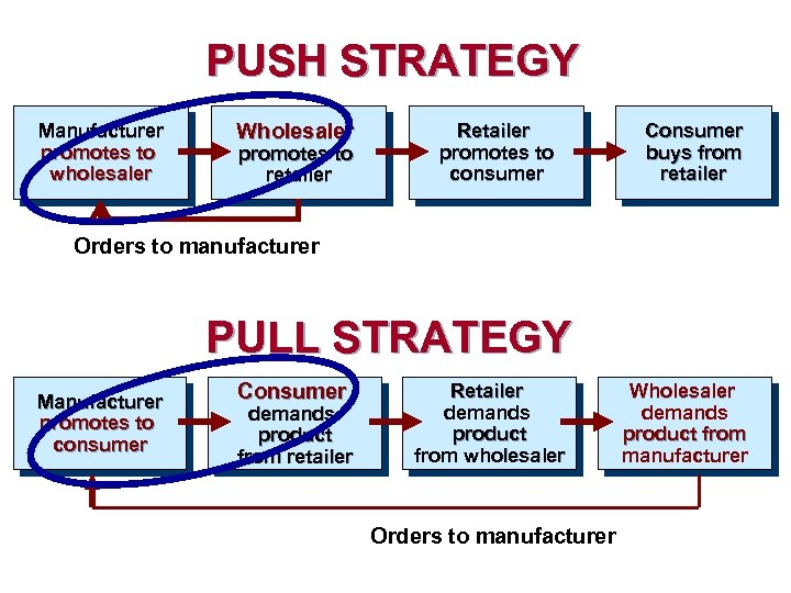 PUSH STRATEGY Manufacturer promotes to wholesaler Wholesaler promotes to retailer Retailer promotes to consumer