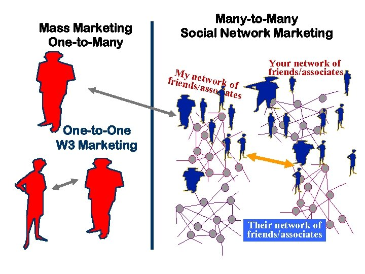 Mass Marketing One-to-Many-to-Many Social Network Marketing My ne friend twork of s/asso ciates Your