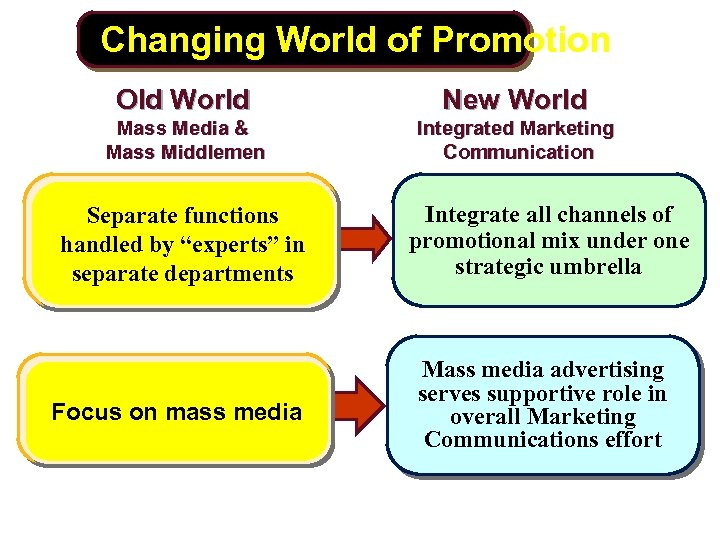 Changing World of Promotion Old World New World Mass Media & Mass Middlemen Integrated