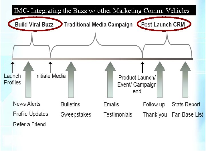 IMC- Integrating the Buzz w/ other Marketing Comm. Vehicles