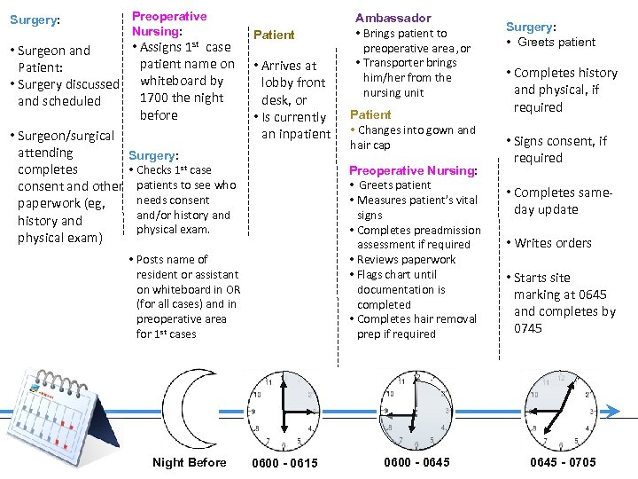 Surgery: Preoperative Nursing: • Assigns 1 st case • Surgeon and patient name on
