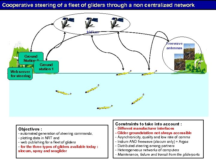 Cooperative steering of a fleet of gliders through a non centralized network Iridium Freewave