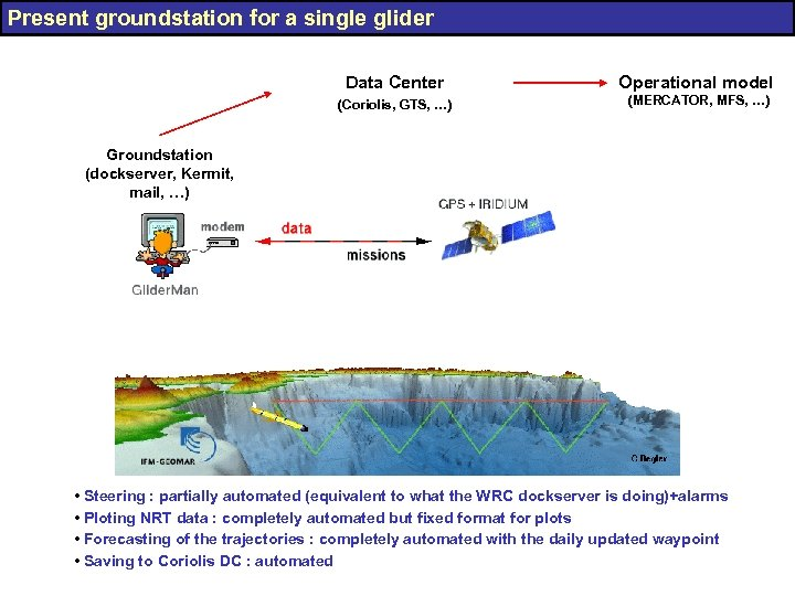 Present groundstation for a single glider Data Center Operational model (Coriolis, GTS, …) (MERCATOR,