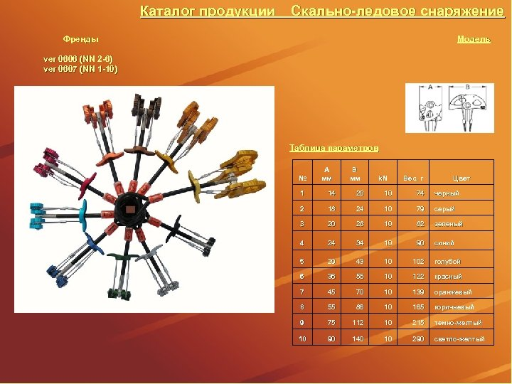 Каталог продукции Скально-ледовое снаряжение Модель Френды ver 0606 (NN 2 -6) ver 0607 (NN