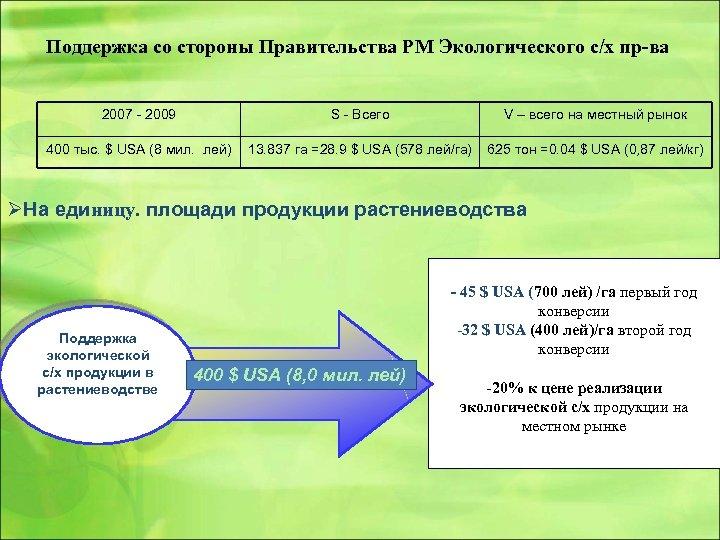 Поддержка со стороны Правительства РМ Экологического с/х пр-ва 2007 - 2009 S - Всего