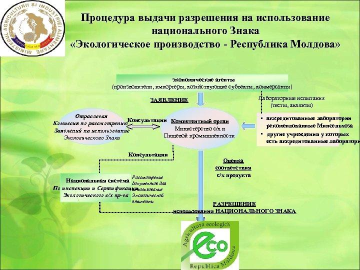 Процедура выдачи разрешения на использование национального Знака «Экологическое производство - Республика Молдова» экономические агенты