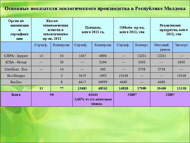 Основные показатели экологического производства в Республике Молдова Орган по инспекции и сертифика ции Кол-во