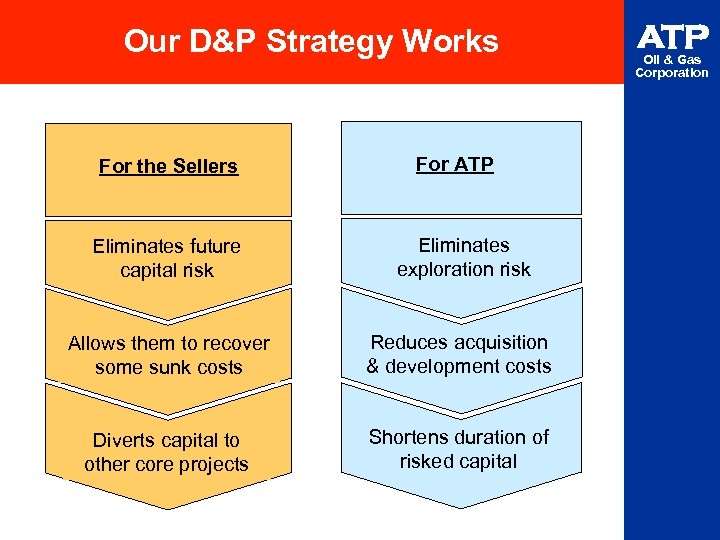 Our D&P Strategy Works For the Sellers For ATP Eliminates future capital risk Eliminates