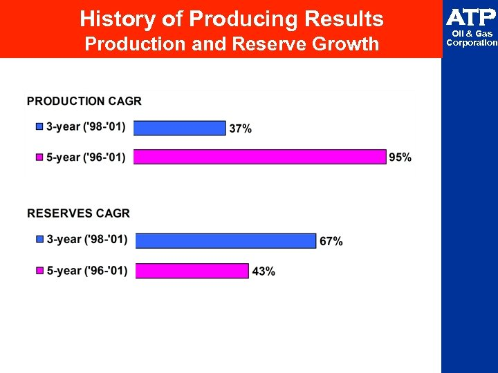 History of Producing Results Production and Reserve Growth ATP Oil & Gas Corporation