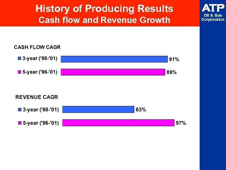 History of Producing Results Cash flow and Revenue Growth ATP Oil & Gas Corporation