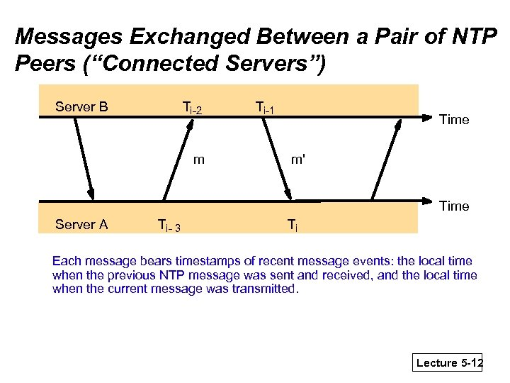 """Messages Exchanged Between a Pair of NTP Peers (""""Connected Servers"""") Server B Ti-2 m"""