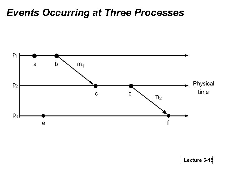 Events Occurring at Three Processes Lecture 5 -15