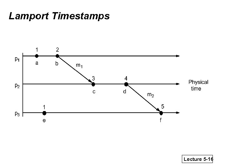 Lamport Timestamps Lecture 5 -16