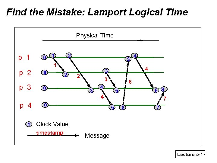 Find the Mistake: Lamport Logical Time Physical Time p 1 p 2 p 3