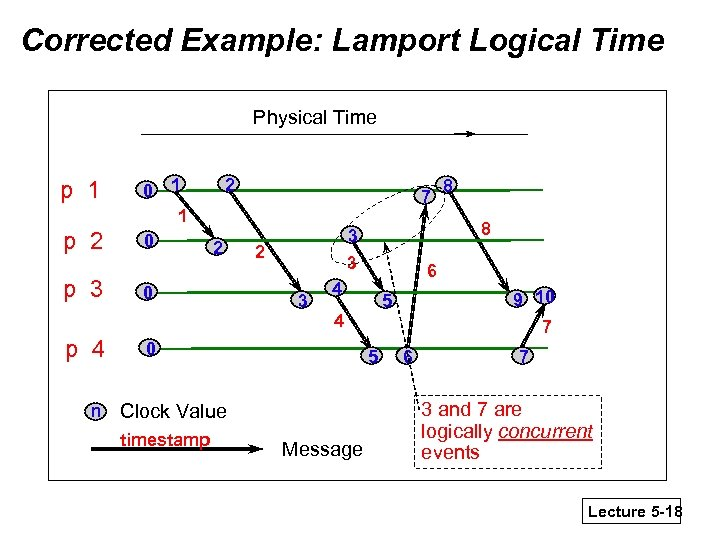 Corrected Example: Lamport Logical Time Physical Time p 1 p 2 p 3 p