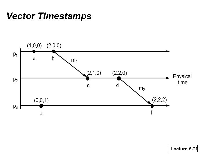 Vector Timestamps Lecture 5 -20