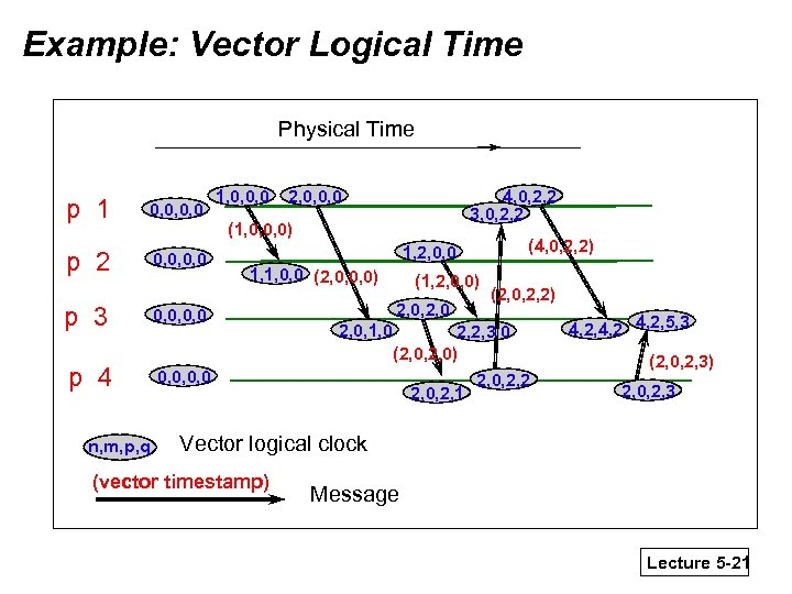 Example: Vector Logical Time Physical Time p 1 0, 0, 0, 0 p 2