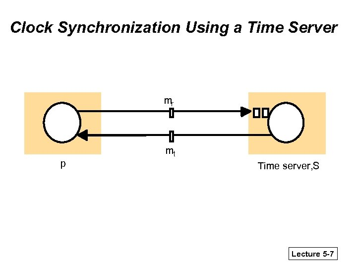 Clock Synchronization Using a Time Server mr mt p Time server, S Lecture 5